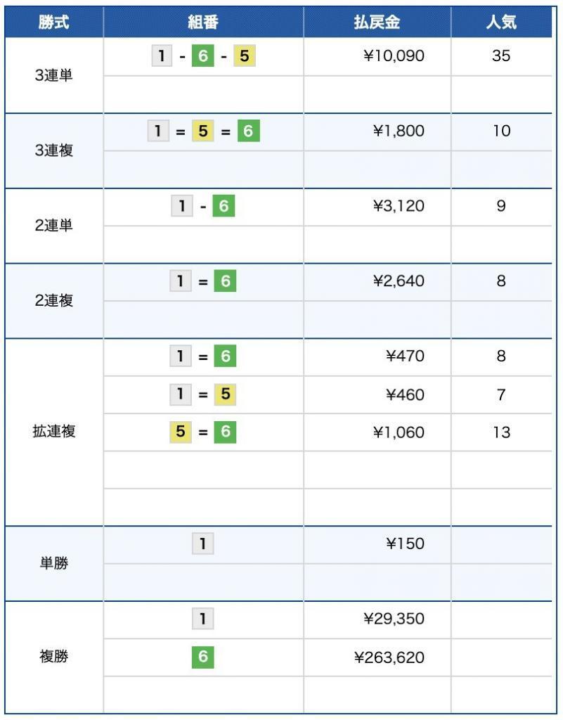 競艇・26万舟・鳴門11R・岡崎