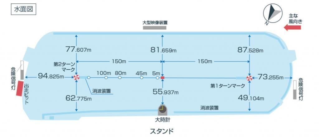ボートレース戸田:水面の特徴