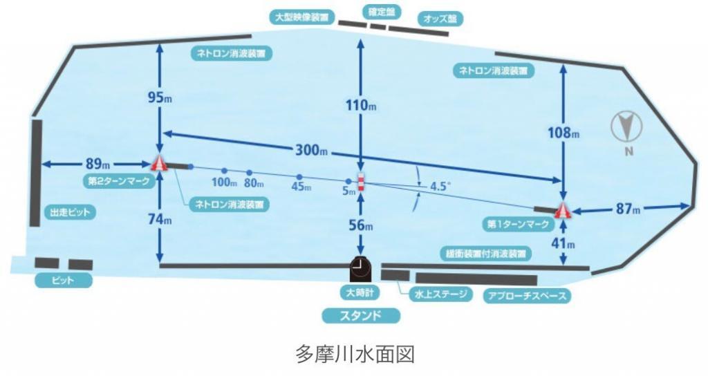 多摩川競艇:G1ウェイキーカップ注目情報,選手,モーター,水面2020/02/23~281