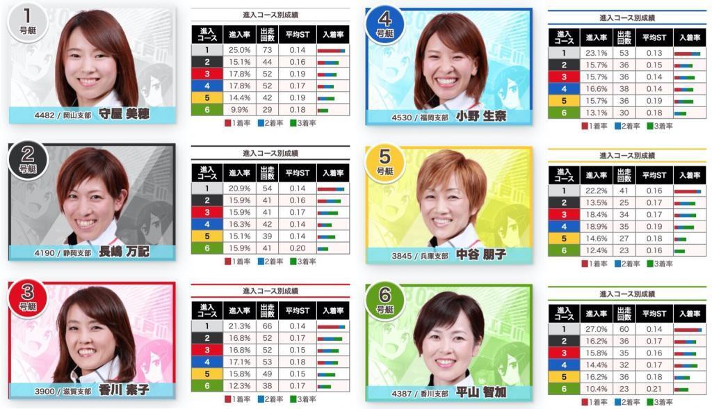 オールレディース江戸川女王決定戦KIRINCUP2020予想,展望情報,出場選手一覧