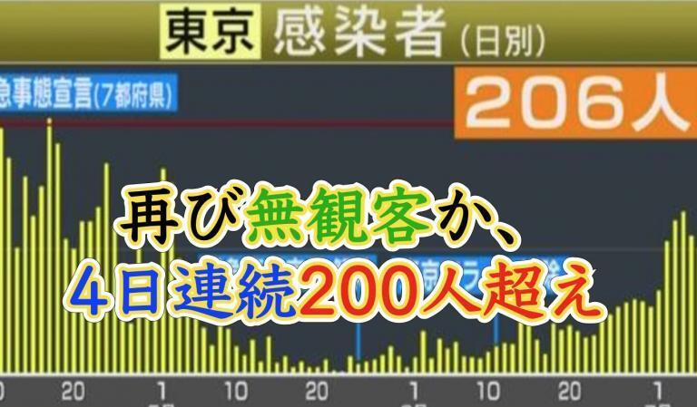 ボートレース江戸川,平和島,多摩川は再開せずに無観客のままか?東京4日連続感染者数200人超え!!